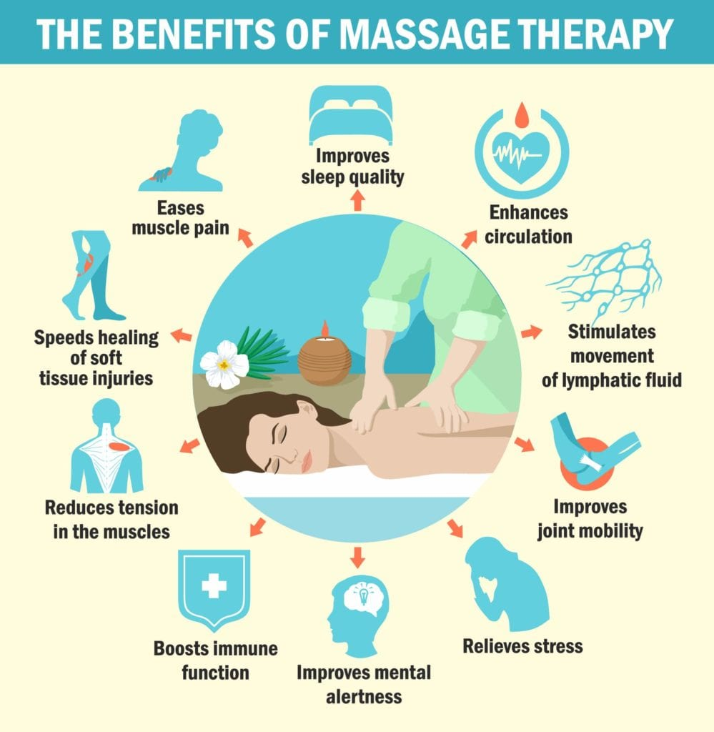 Benefits of massage therapy infographic